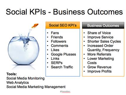 Socila-KPIs-graphic