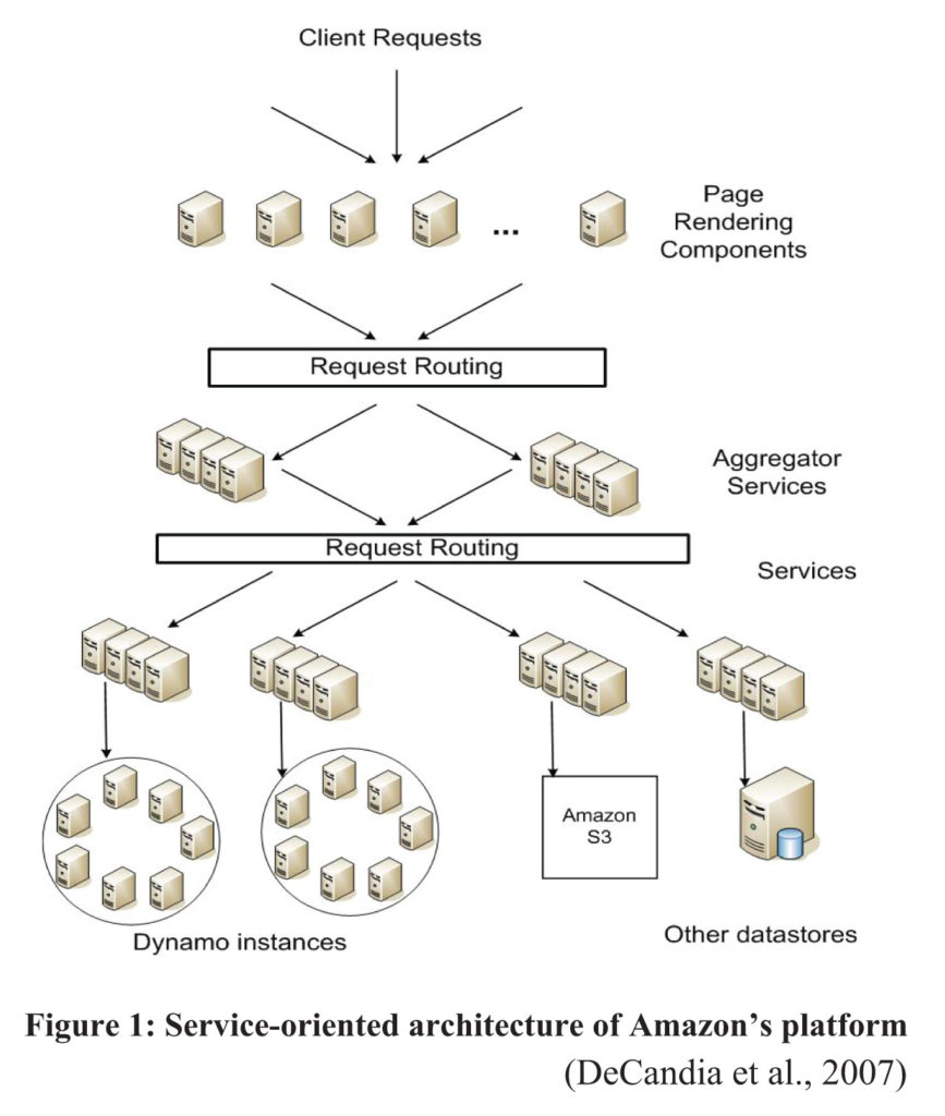Figure 1- Services Oriented Architecture of Amazon platform