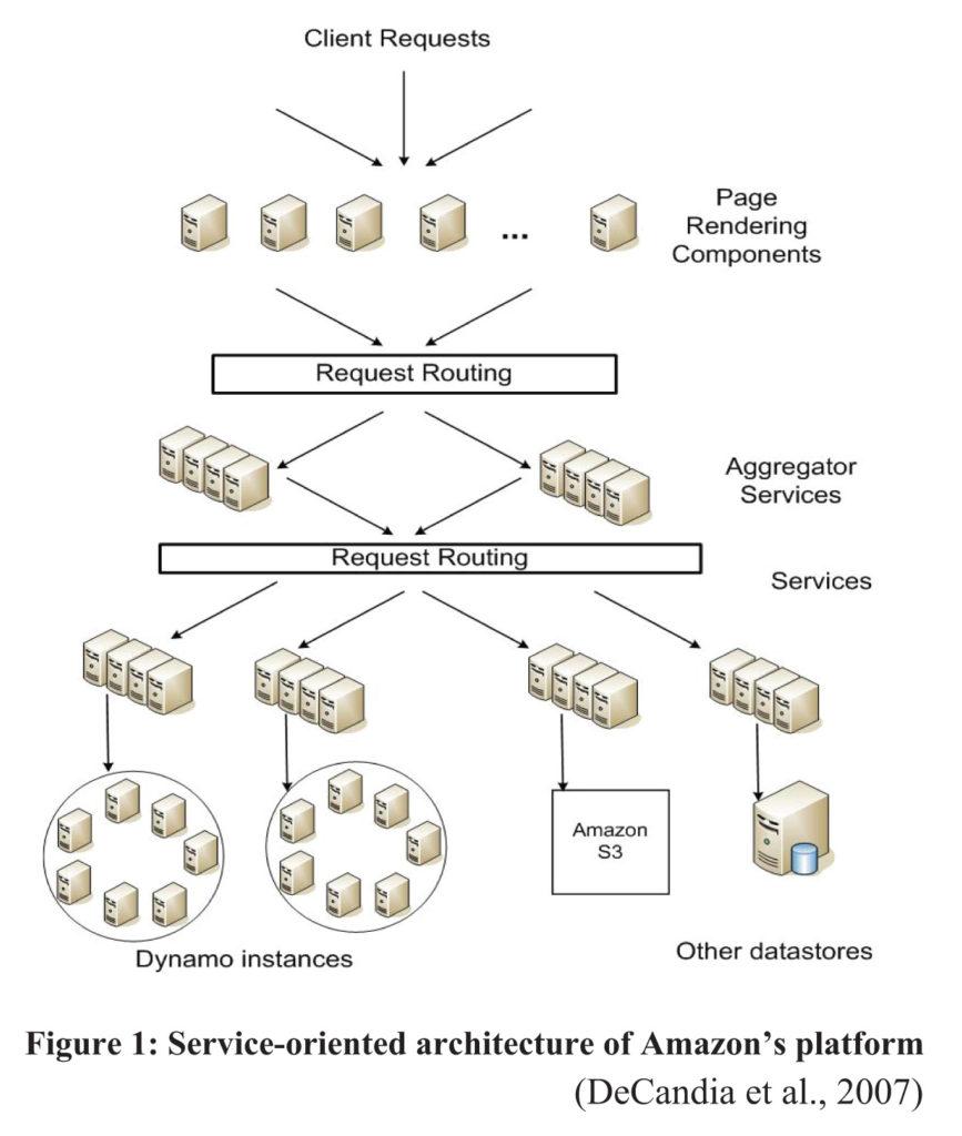 Figure 1- Services Oriented Architecture of Amazon platform