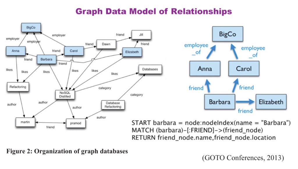 Graph Database Model of Relationships