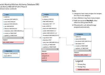 Database ERD diagram